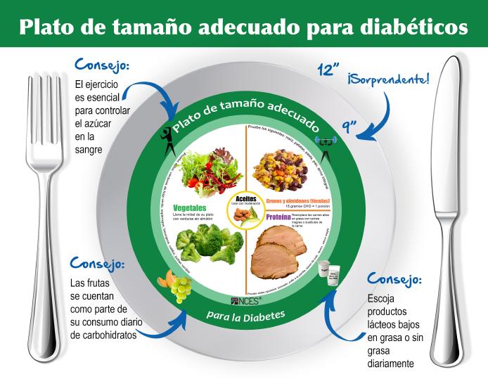 Spanish Diabetes Plate Tear Pad