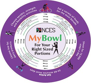NCES Adult MyBowl For Your Right Size Portions